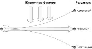 В.Э.Франкл_схема