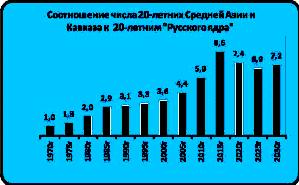 Соотношение числа 20 летних