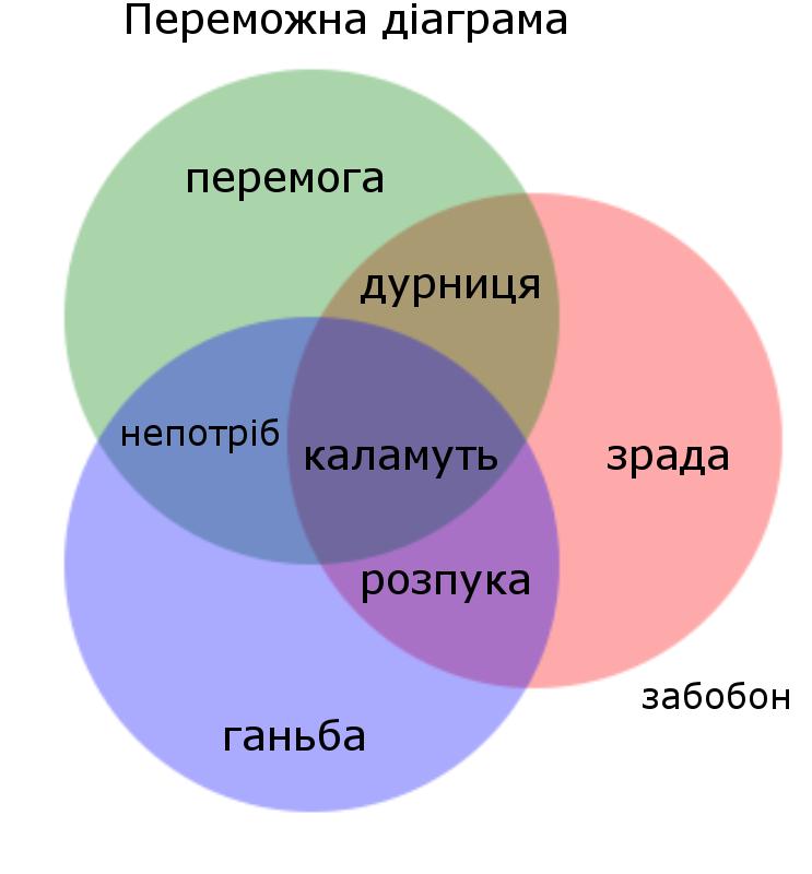 3groups1