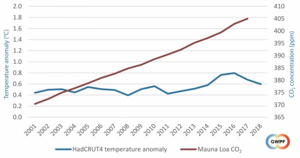 Глобальное похолодание, но обещают быстрое потепление