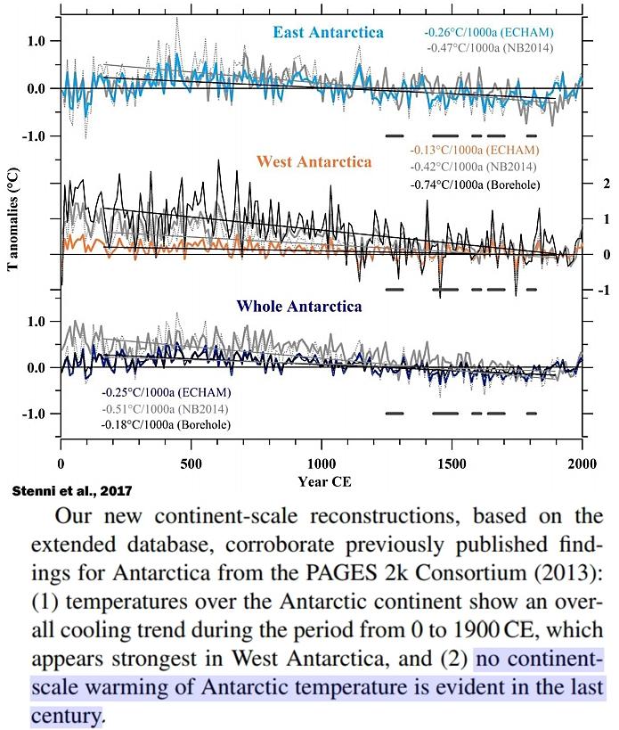 Источник изображения: Stenni et al., 2017.