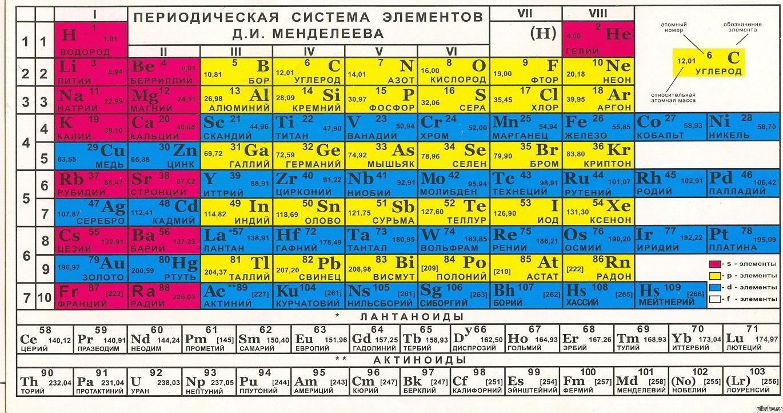 Современный вид Таблицы Менделеева. Когда я изучал химию в школе в конце 60-х, она заканчивалась на 104-м элементе - курчатовие.