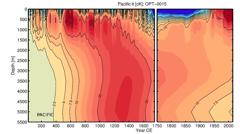 """Изменение температуры в Тихом океане до глубины 5500 м. MWP на поверхности нагревал воду на глубине до 1300 г. н.э., а последующее охлаждение Малого ледникового периода (LIA) позже также сохранилось в глубинах Тихого океана. После 1750 года океан все еще """"прогревается"""", и охлаждённые воды там сохраняются и по сей день. Источник: Дополнения Рис. S5 от GH19"""