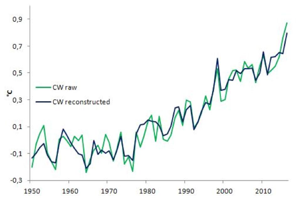 Реконструированная глобальная история температур с 1950 года (темно-синий) и реальная наблюдаемая (зеленый).