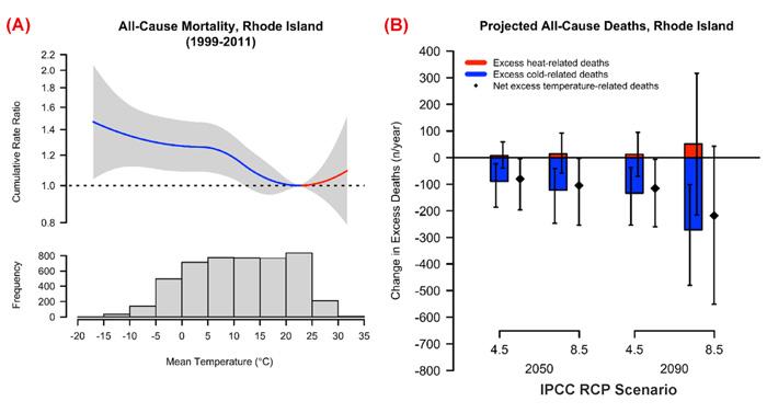 Панель (A): Суммарная смертность от всех причин за 21 день по отношению к температуре минимальной смертности в конкретном месте в Род-Айленде. Панель (B): Гистограммы прогнозируемого изменения (и 95% эмпирического доверительного интервала) ежегодных смертей по всем причинам, связанных с отклонениями от минимальной температуры смертности в Род-Айленде в 2045–2054 и 2085–2094 годах по сравнению с 2001–2010 годами в двух сценариях выбросов МГЭИК (RCP4.5 и RCP8.5). Источник: Weinberger et al. (2018).