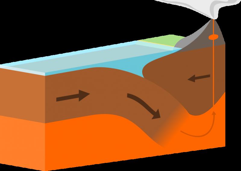 Плотная океаническая кора плавится, скользя под материком и питая вулканическую дугу. Фото предоставлено: DOMDOMEGG CC BY 4.0