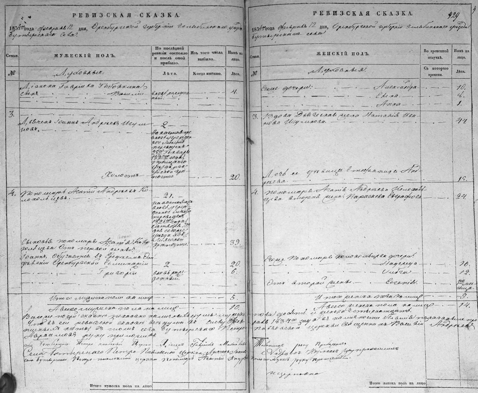 1834-reviz-Butyrskoe