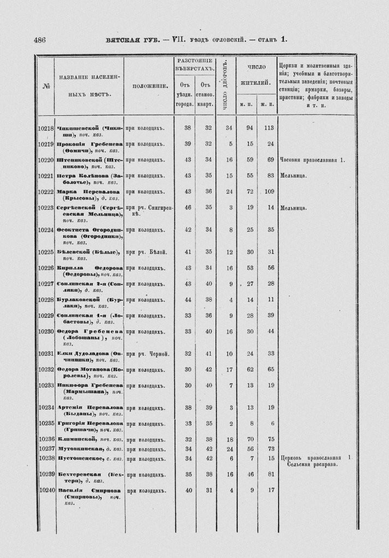 ovchinniki-1876