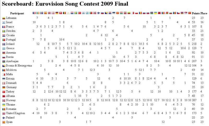 Табло (шахматка голосования): Финал Евровидения 2009
