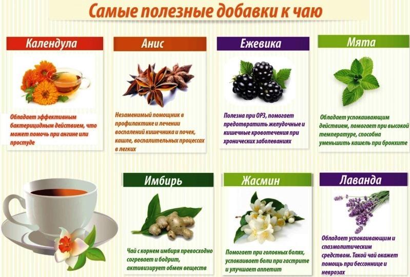 чай полезные добавки