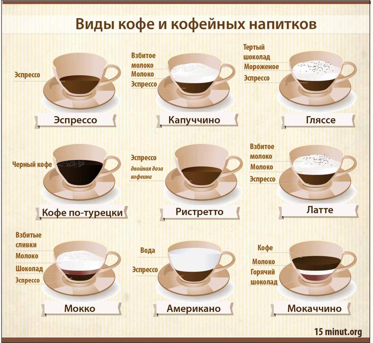 кофе виды2