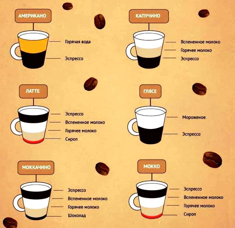 кофе виды3
