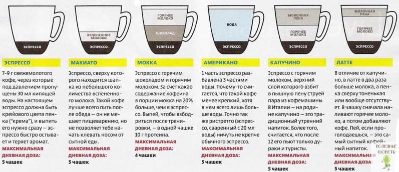 кофе виды4