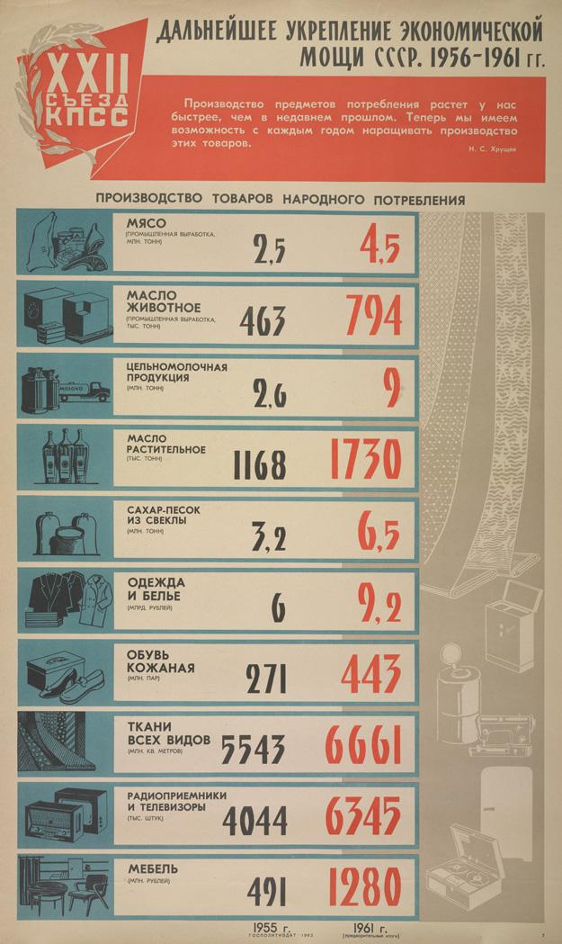 Дальнейшее укрепление экономической мощи СССР. 1956-1966 гг.