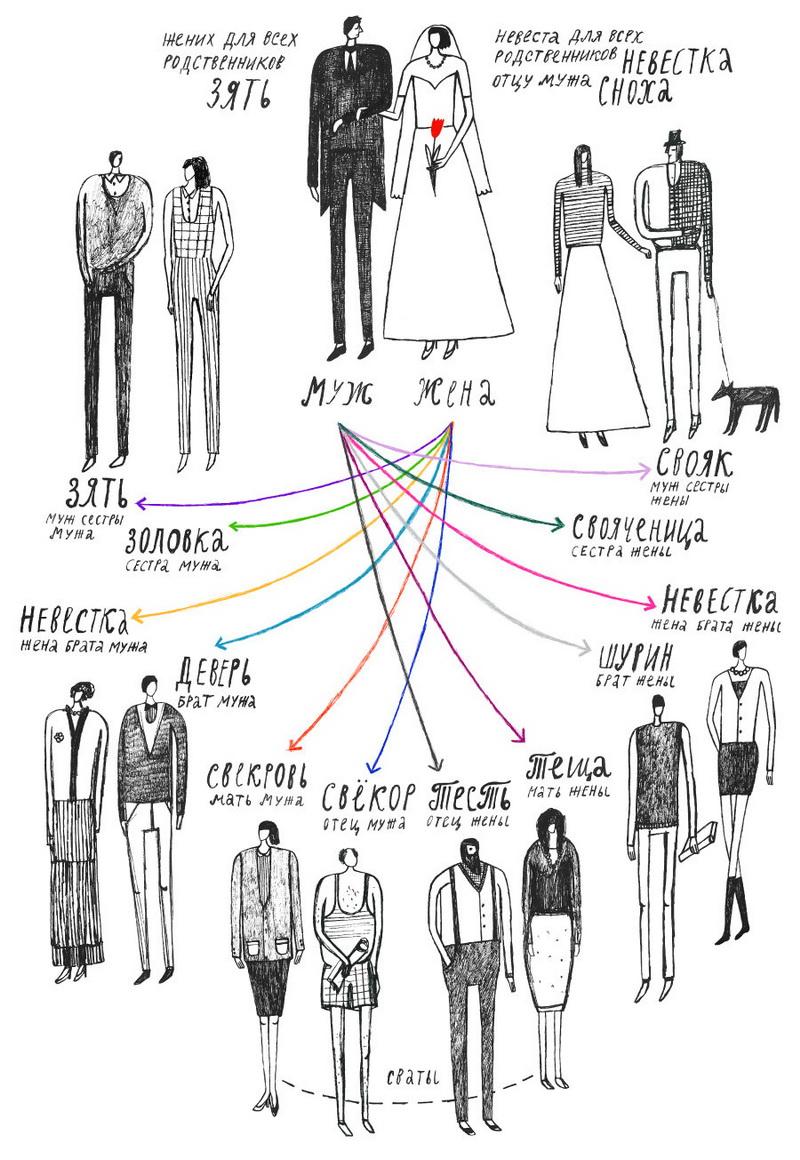 Кто кому приходится после свадьбы