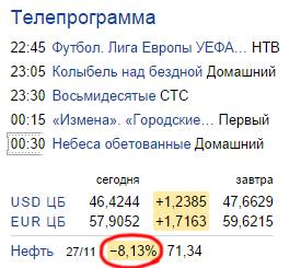 Динамика цен на Нефть Brent (ICE.Brent), USD/баррель