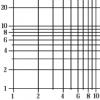 Расположение чисел на числовой оси