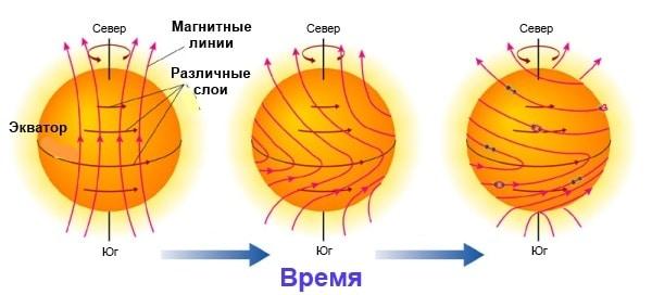Ось вращения солнца