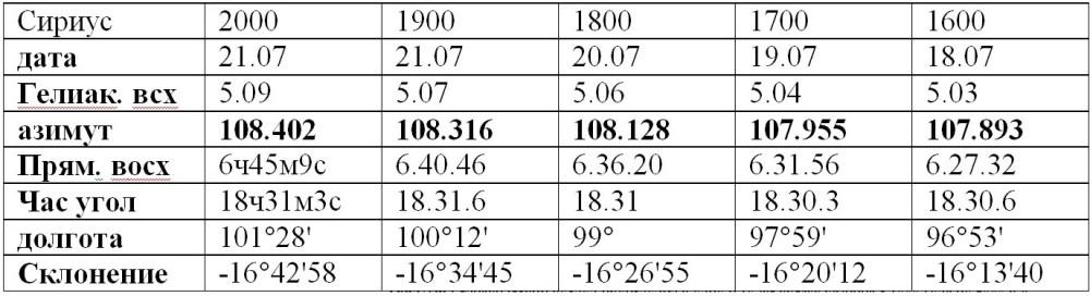 Таблица 1. Изменение координат Сириуса за 400 лет.