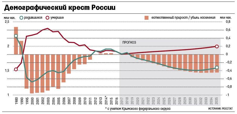 Данные Росстата с 1980-х гг.