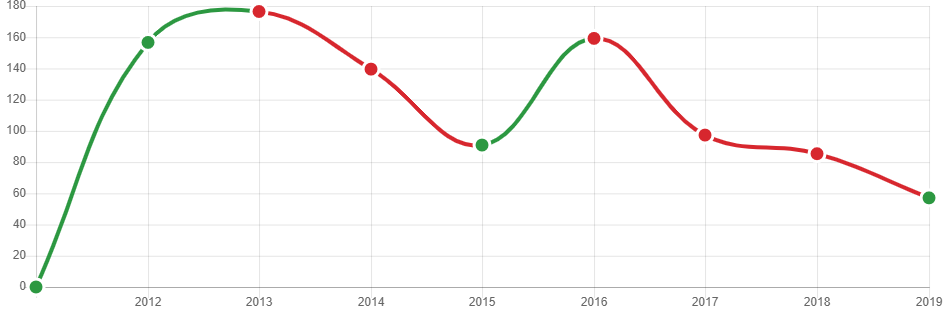 Динамика выручки Липецкгражданпроекта, в млн. руб. (https://rating.gd.ru/profile/rodjashina-ksenija-evgenjhevna/)