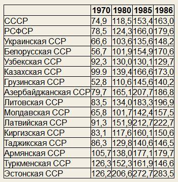 Средняя пенсия в 1990 году ссср