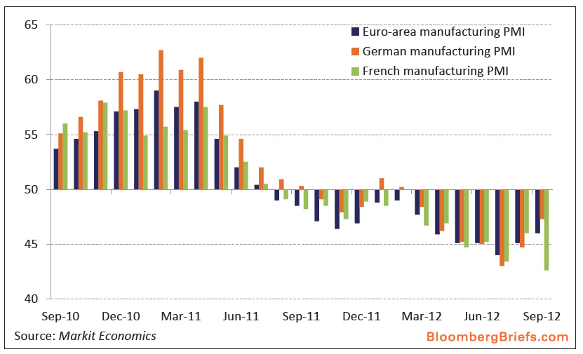 Europe PMI - September 2012