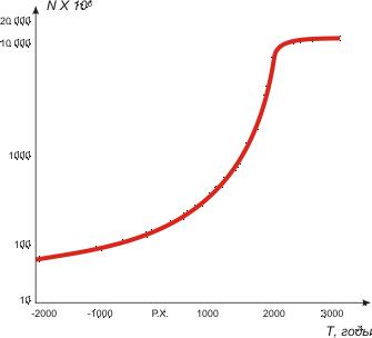 Рост численности человечества на протяжении последних 4 тыс. лет. (по С.П.Капица)