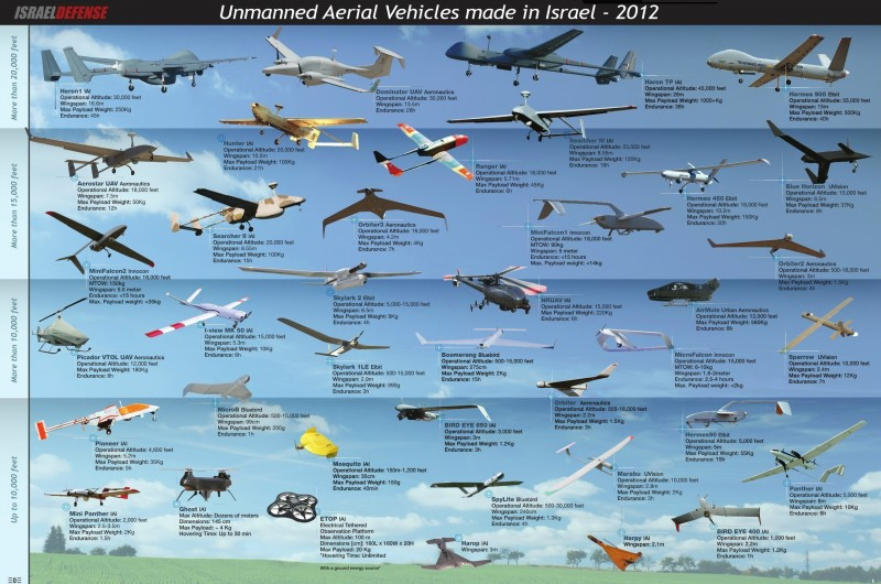 aerial vehicles.jpg