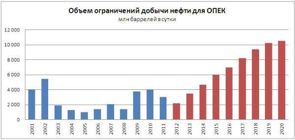 Объем ограничений добычи нефти для ОПЕК