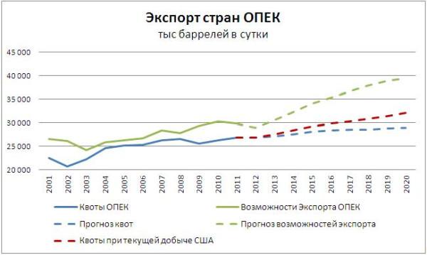 Экспорт стран ОПЕК