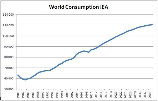 Прогноз потребления