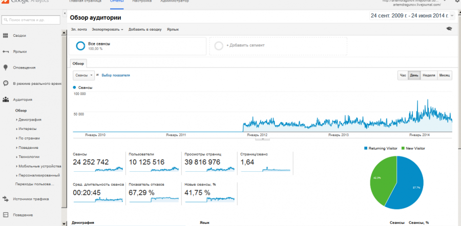 Обзор_аудитории_-_Google_Analytics_-_2014-06-25_22.41.11