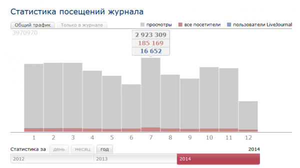 Статистика_-_2014-12-14_21.01.42
