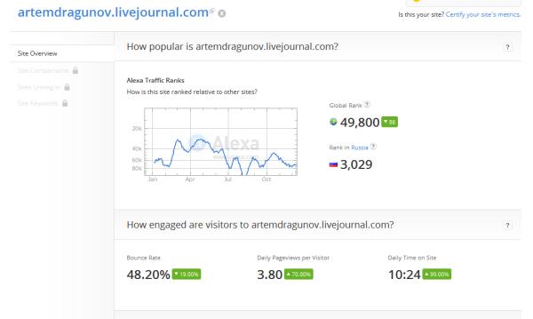 artemdragunov.livejournal.com_Site_Overview_-_2014-12-14_21.19.04