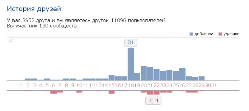 Статистика_-_2015-08-29_22.30.40