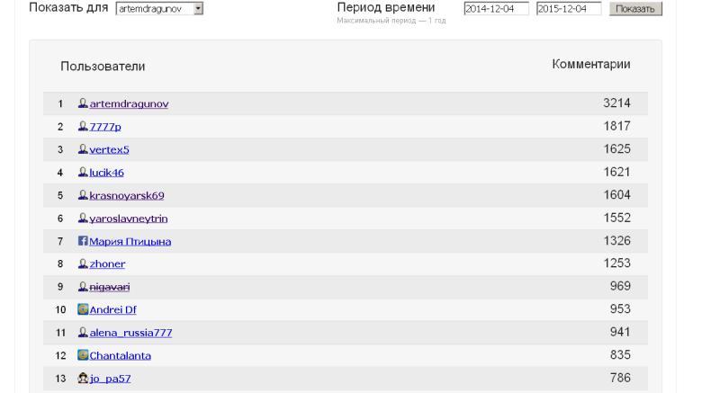 Топ_комментаторов_-_2015-12-04_09.59.47