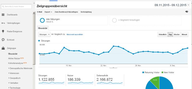 Zielgruppenübersicht_-_Google_Analytics_-_2015-12-10_21.58.38