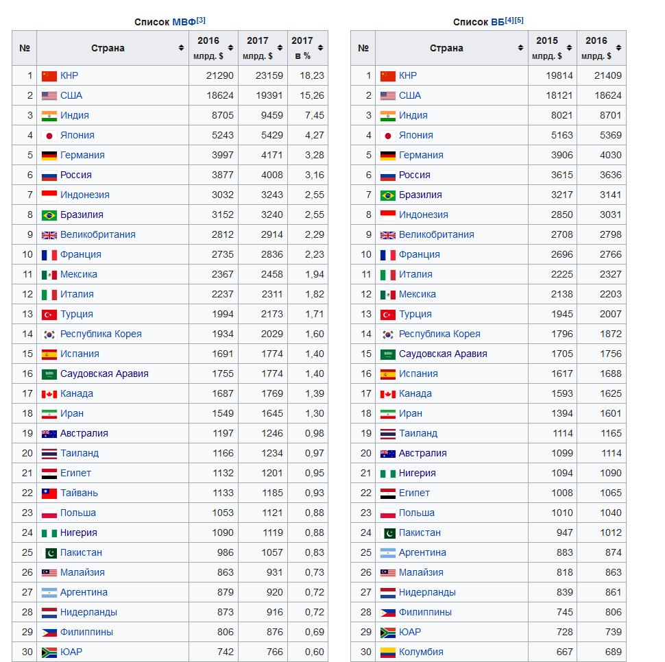 Список_стран_по_ВВП_(ППС)_—_Википедия_-_2018-06-20_13.38.24