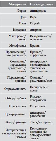 009 Постмодернизм и модернизм