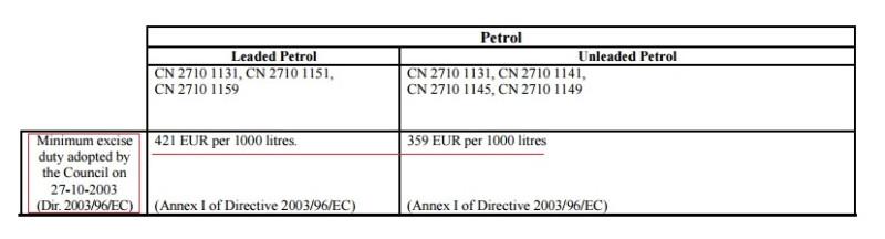 сравнение акцизов на топливо в Европе ковтун артем