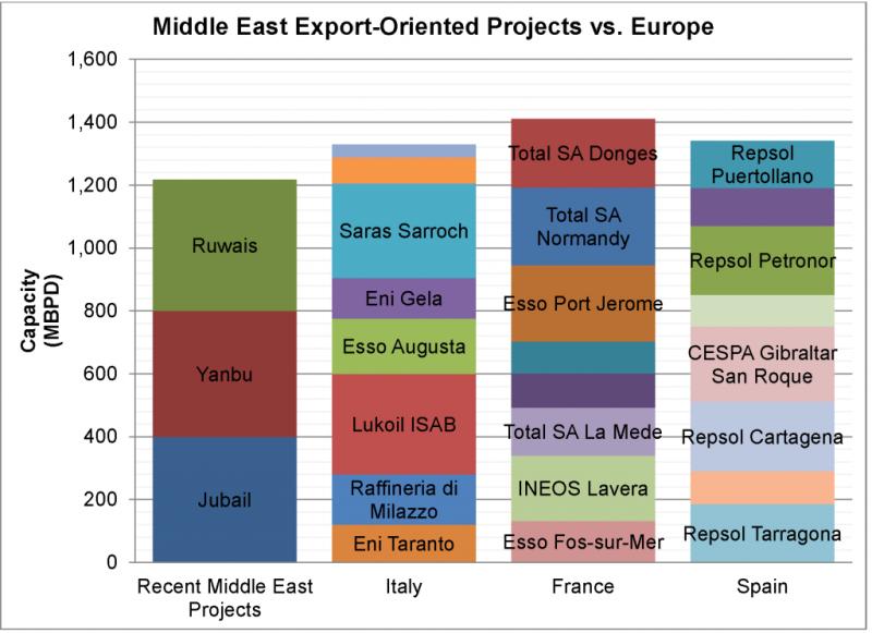 где самые крупные нефтезаводы мира ковтун артем