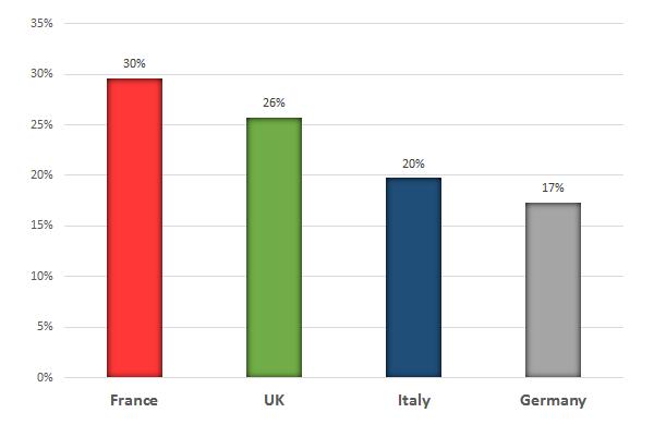 закрытие НПЗ в Европе график ковтун артем