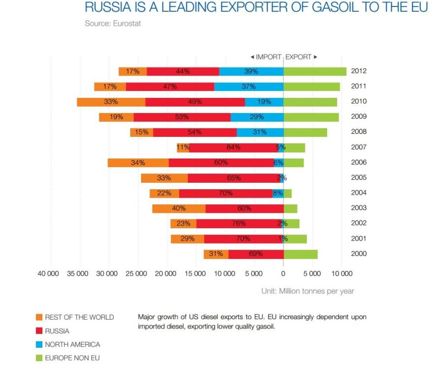 рост импорта дизельного топлива в европу ковтун артем