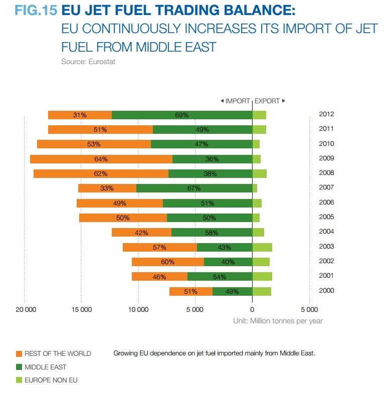 структура импорта авиа топлива в Европу ковтун артем