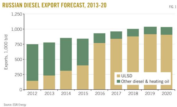 экспорт дизельного топлива россией в европу ковтун артем