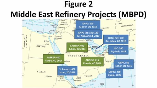 какие нефтеперерабатывающие заводы строят арабы ковтун артем