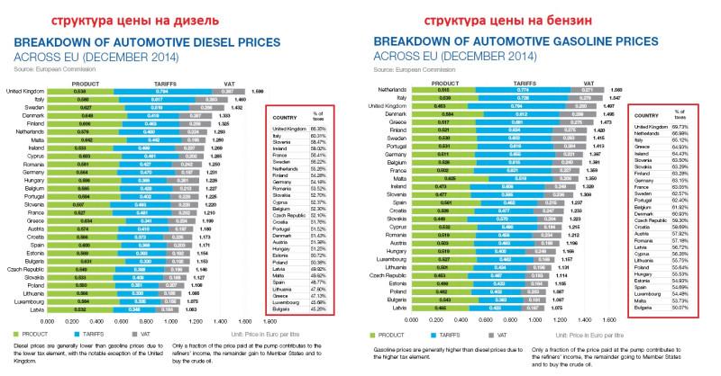 налоговая нагрузка на бензин топливо в Европе артем ковтун