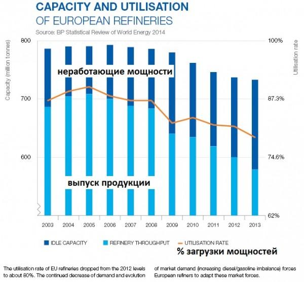 низкая загрузка нефтеперерабатывающих заводов в Европе артем ковтун