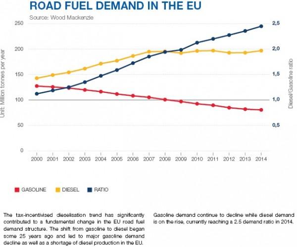 снижение производства бензина в Европе артем ковтун